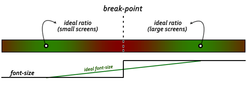 gradient demonstrating the location of ideal font-sizes in relation to a break-point and the design pressure experienced between these points